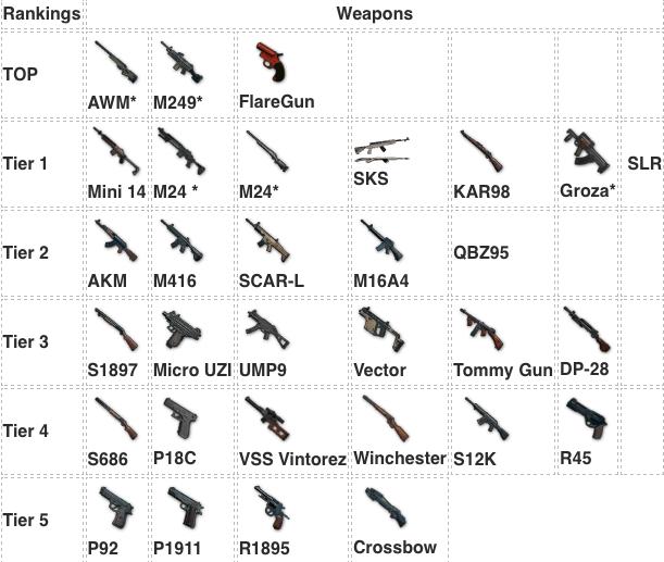 Pubg Mobile Hack Apk Weapons